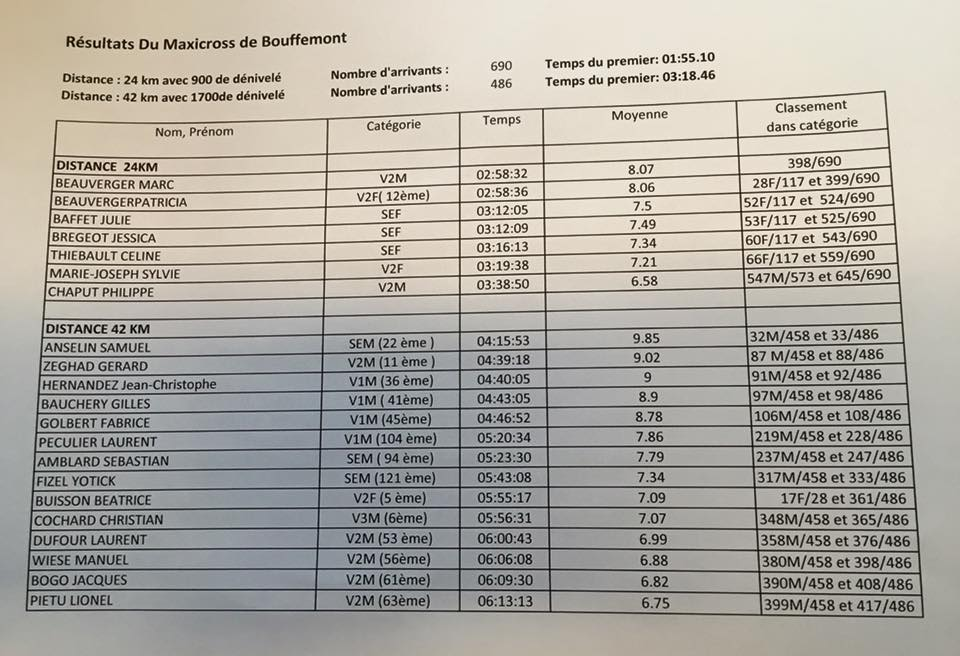 resultats bouffemonts