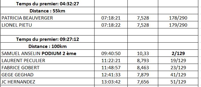resultats 100 et 55km