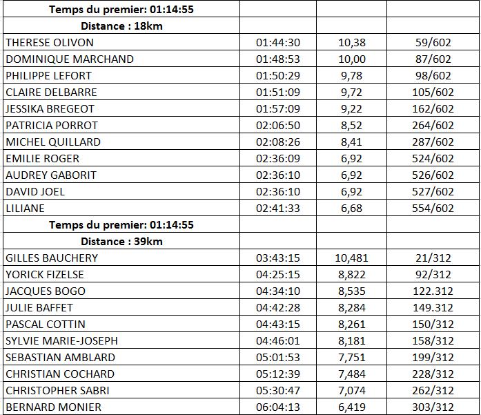 resultats 39 et 18km