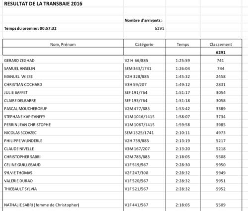 resultats transbaie 2016_500