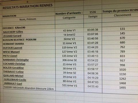 resultats-rennes